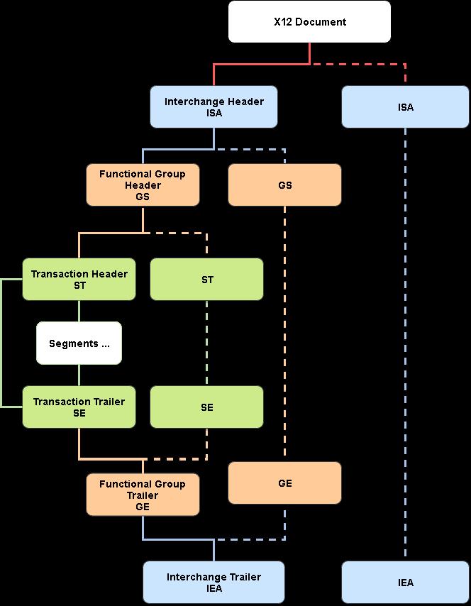 X12 control segments reference – EDI Help & Support